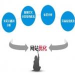 网站优化怎么做?常见seo排名优化问题整理!