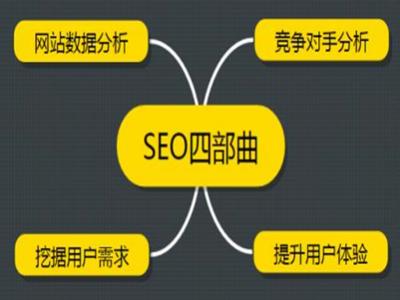 网站建设之前如何做好seo优化规划