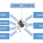 广州seo优化分析搜索引擎蜘蛛是如何爬取我们网站内容?