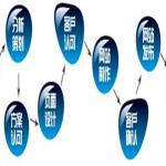 张国维seo今天分享网站建设的具体流程应该是怎样来布局的?