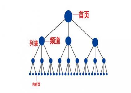 大型站seo优化