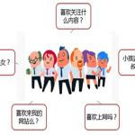 网站建设前期人群定位:我们需要该做些什么?