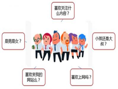 网站建设前期人群定位