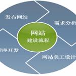 张国维seo分享:网站建设基本操作过程(做个总结)