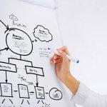 微信商城实现关系营销的基本要素有哪些?