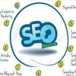 seo博客:网站seo优化的反链推广指的是什么?