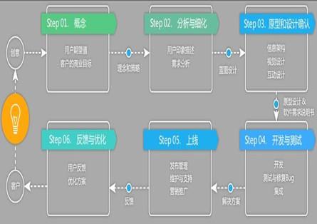 网站设计流程图