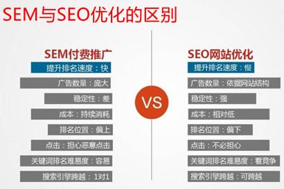 SEM与seo优化的区别