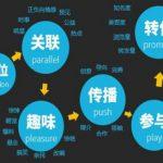 深圳网站建设公司分析智能建设网站对企业网络推广有何影响?