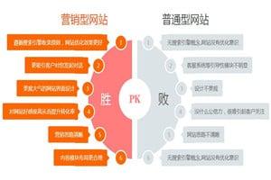 营销型网站vs普通型网站
