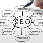 企业网站建设,如何合理布局网站内链?